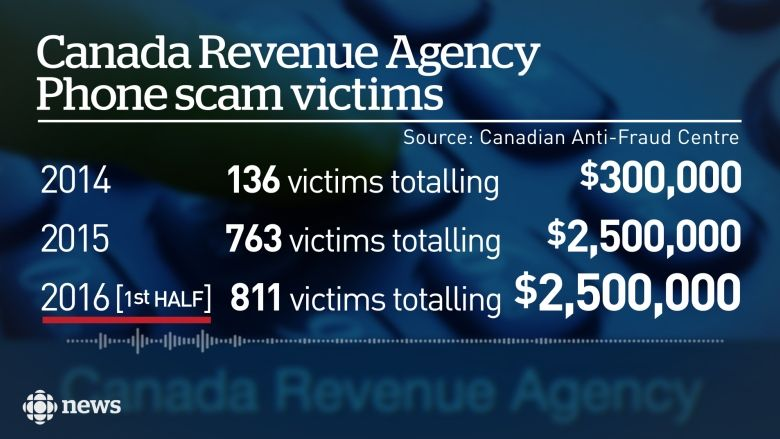 cra-tax-scam-fraudsters-caught-in-india3