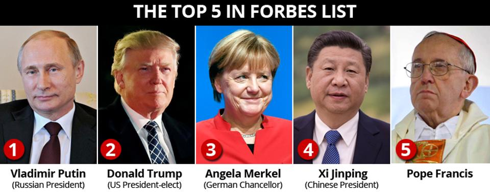 most-powerful-people
