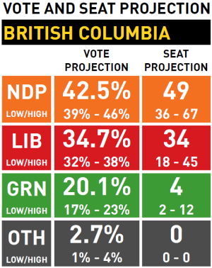 Poll-BC-Election